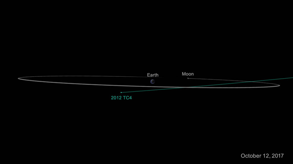 NASA to conduct a test on asteroid 2012 TC4 that will ...