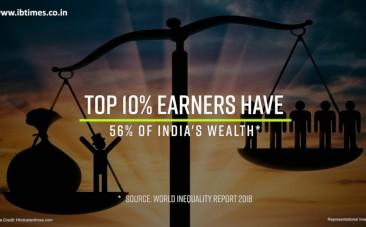 Top 10% earners have 56% of India's wealth