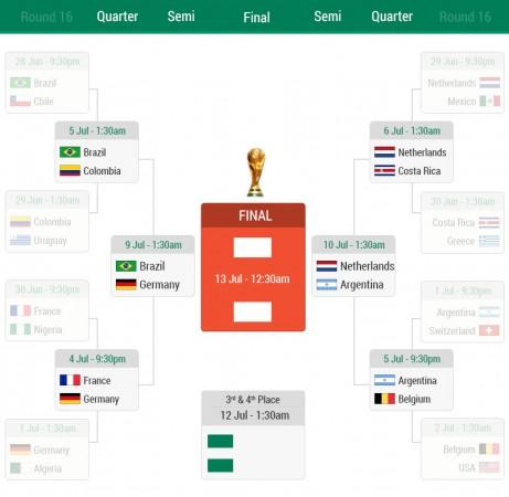 FIFA World Cup Quarter Final Standings