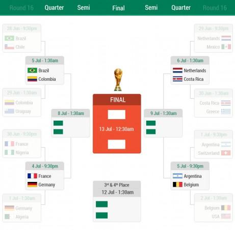 FIFA World Cup 2014 Quarterfinals