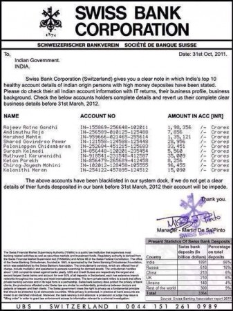 Original Swiss bank statement to India