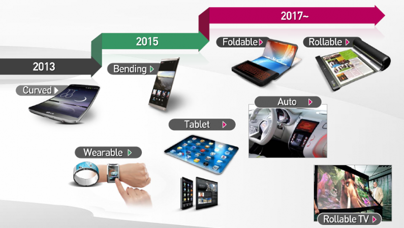 LG rolled out their roadmap on future technology