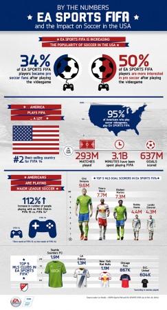 FIFA 15 making Soccer Popular in US?