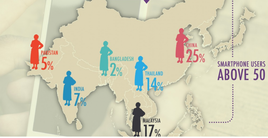 Aging Asia Left Behind by Mobile Revolution: Telenor research Shows only 6% of mobile users in India are over 50 years