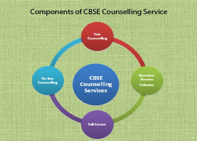 CBSE Class 12 results 2015 post result counselling