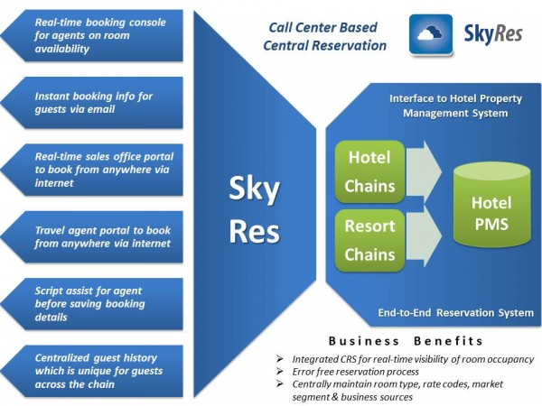 SkyRes, Microsoft Azure Platform Powered Hotel Reservation Software Launched in India