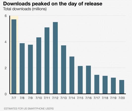 Pokemon Go downloads peak graph