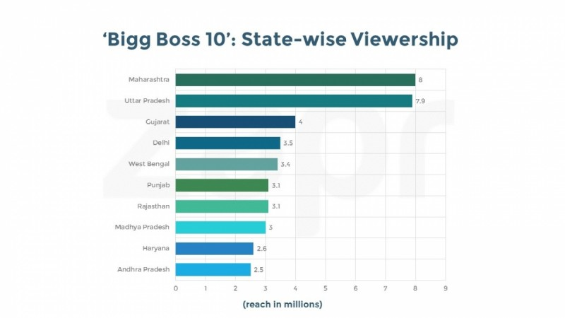 State-wise viewership Bigg Boss 10 first episode
