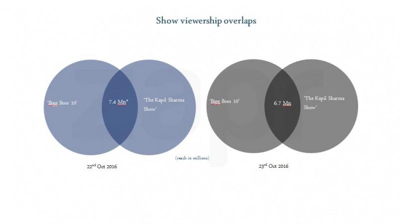 Bigg Boss 10 vs The Kapil Sharma Show overlapping viewership