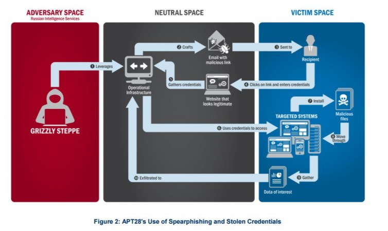 FBI report on US elections rigging, US Homeland security, FBI, Cyber attack, Russian hackers, US CERT,GRIZZLY STEPPE