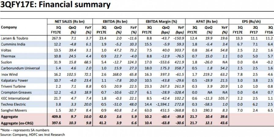 Capital goods Q3 outlook
