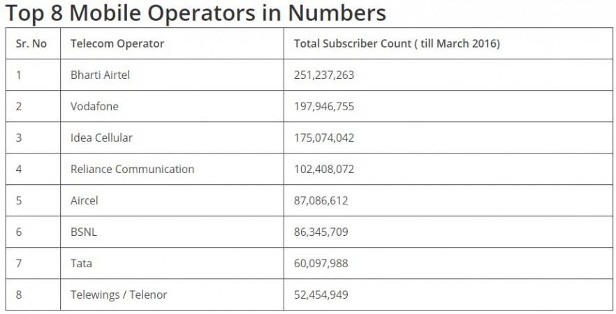 Top 8 mobile operators in India