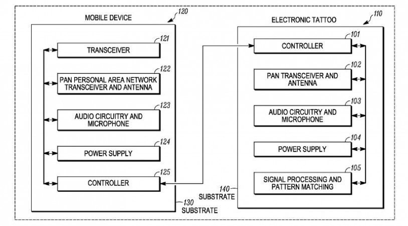 Coupling an Electronic Skin Tattoo to a Mobile Communication Device