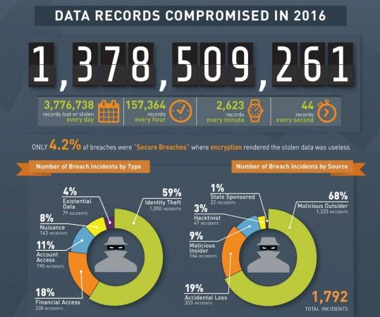 Gemalto, Cyber security, data breach, hacking, cyber criminals