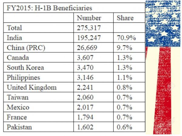 H1B Visa, Indians in US