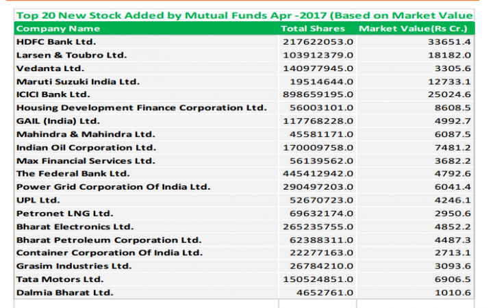 mutual funds, mfs, personal finance, mf top exits in april 2017, mf top picks in april 2017, infosys share price, tcs share price, it stocks, bank stocks