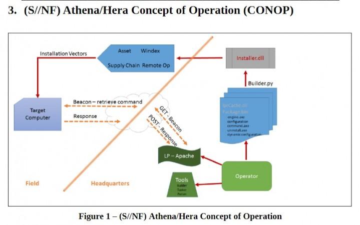 Athena/Hera Concept of Operation