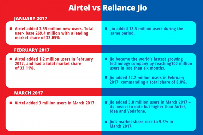 Jio Vs Airtel comparison