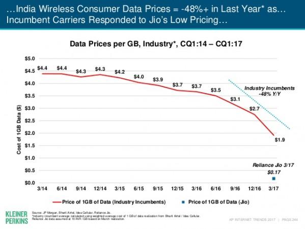 India wireless consumer data prices
