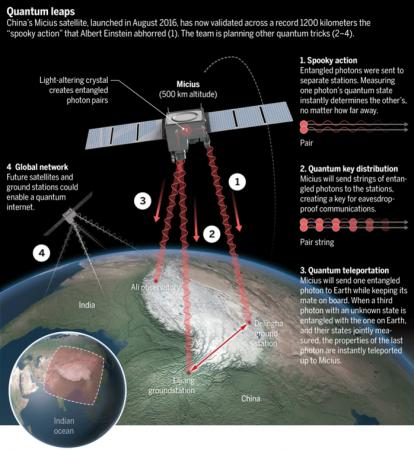quantum-enabled satellite Micius