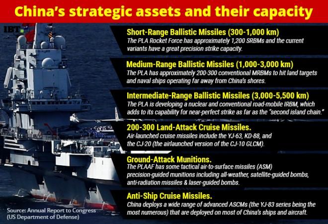 China strategic assets