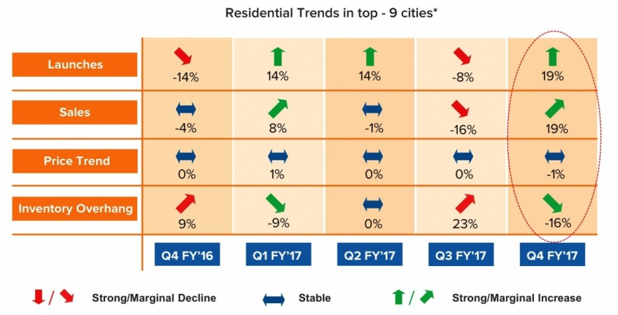 Residential trends in top 9 cities