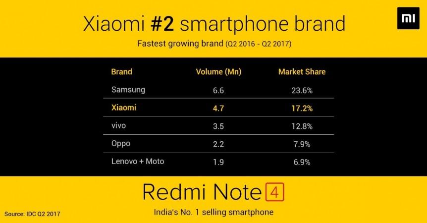 Top smartphone companies in India