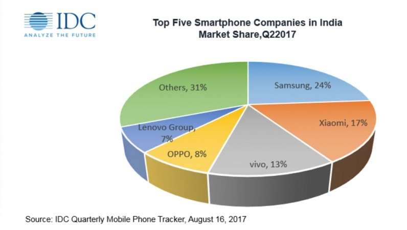 Q2 2017 market share of top smartphone companies in India
