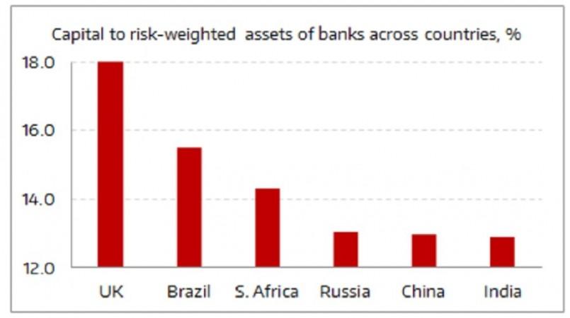 Indian banks capital adequacy ratio