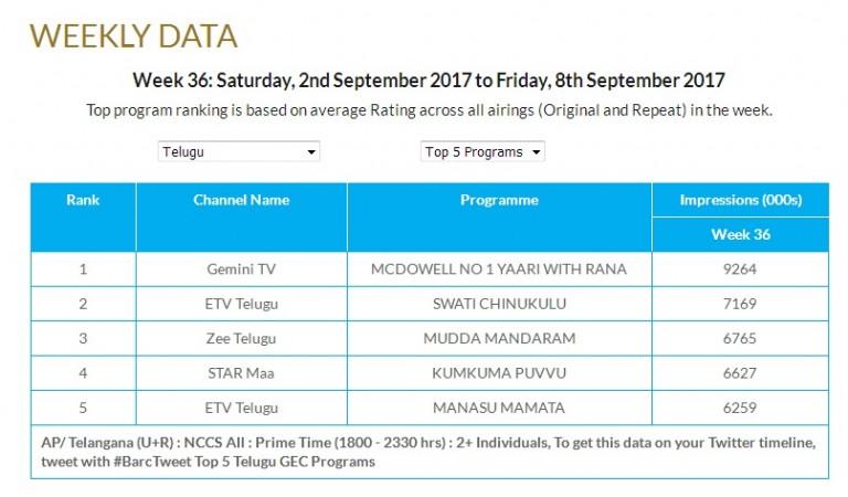 Top 5 Telugu TV programs