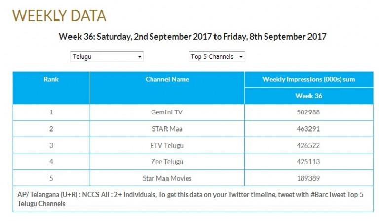 Top 5 Telugu TV Channels