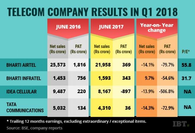 [REVISED VERSION] Telecom company results Q1 2018