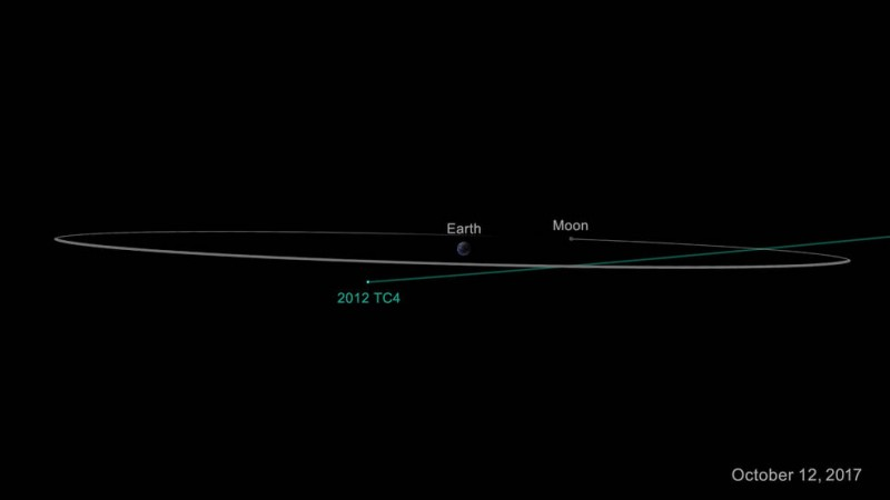 NASA, 2012 TC4, asteroid, NEO,space rock,