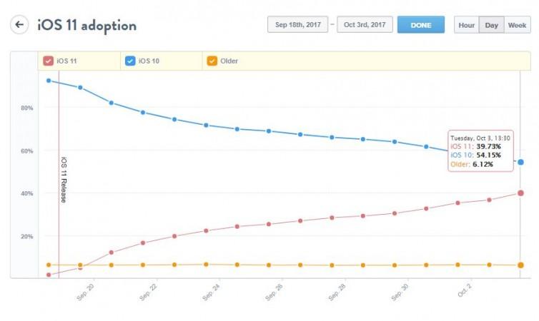 iOS 11 adoption rate