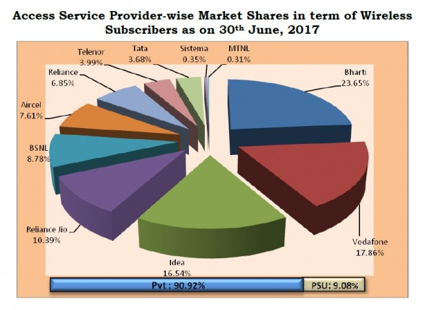 India Telecom Market Share 2017