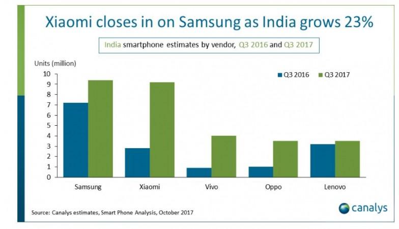 India, US, smartphone, market share, Samsung, Xiaomi, Oppo, Vivo, Lenovo, Motorola
