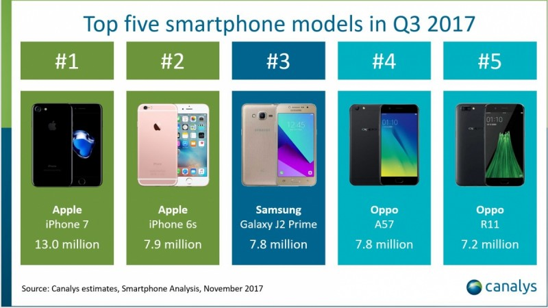 Top Five smartphone Models in Q3 2017