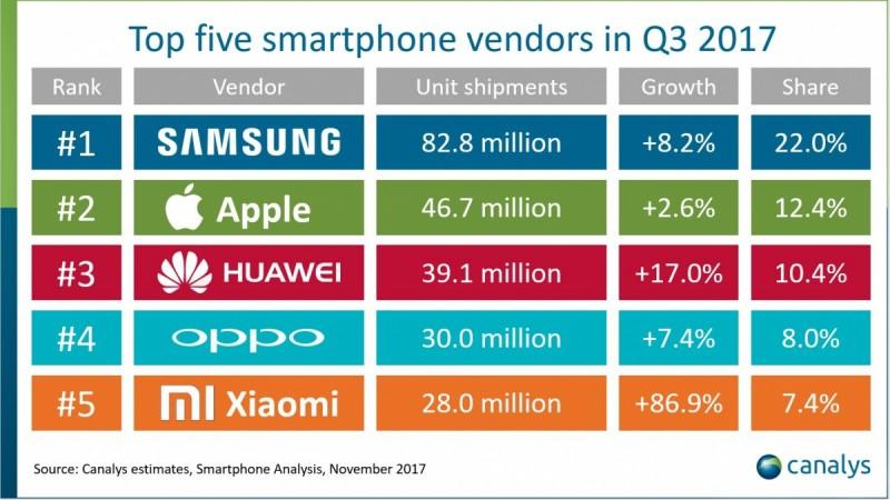Top Five smartphone Vendors in Q3 2017