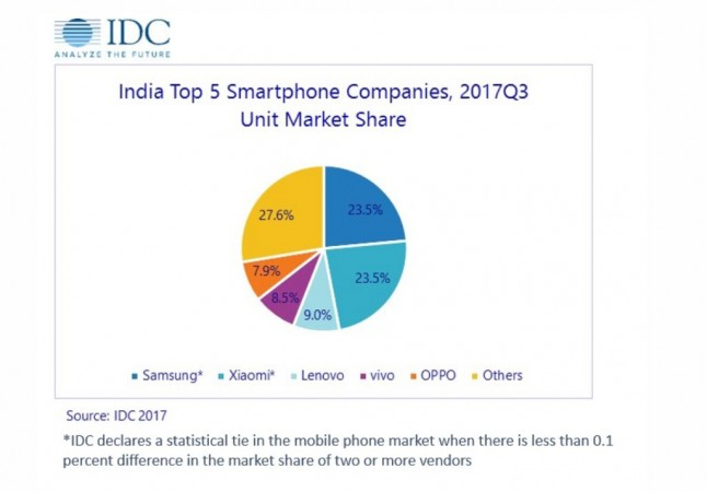 Xiaomi, Samsung, IDC report, Q3 2017 smartphone market, International Data Corporation