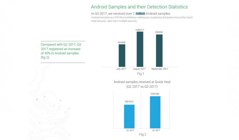Android samples and their detection statistics in Q3 2017