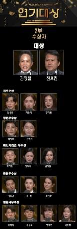 KBS Drama Awards 2017