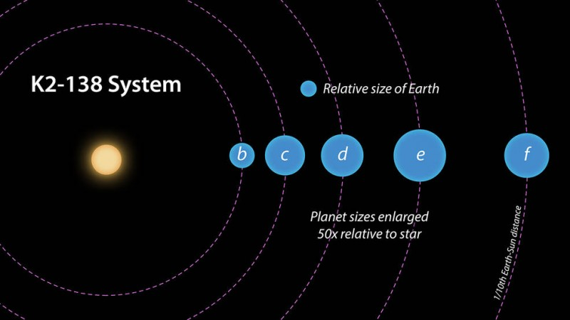 exoplanet, K2-138 System,