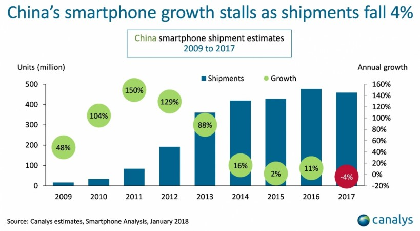 China smartphone shipment estimates 2009 to 2017