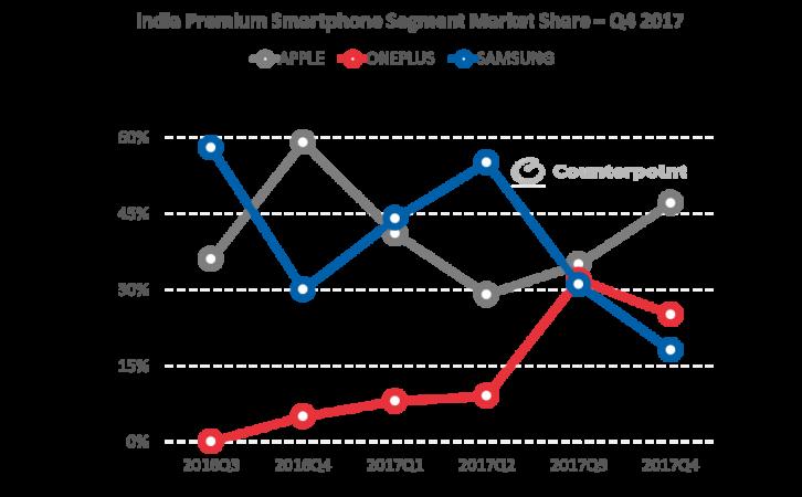 Premium smartphone segment