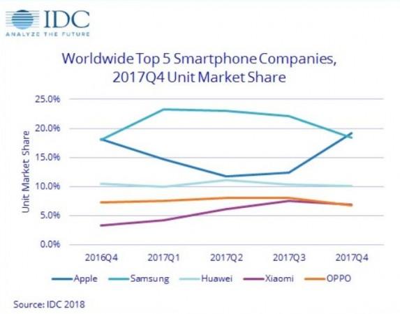 global smartphone market share Q4 2017, IDC, report