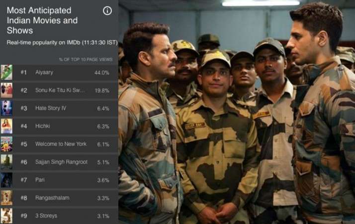 Aiyaary is ranked no.1 in the list of most anticipated Indian movies and shows on IMDB