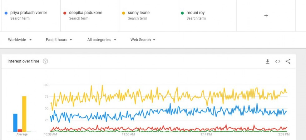 Priya Prakash Varrier Google trends