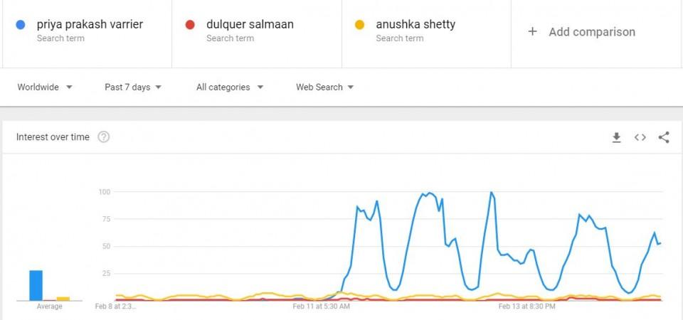 Priya Prakash Varrier, Dulquer Salmaan, Anushka Shetty on Google trends