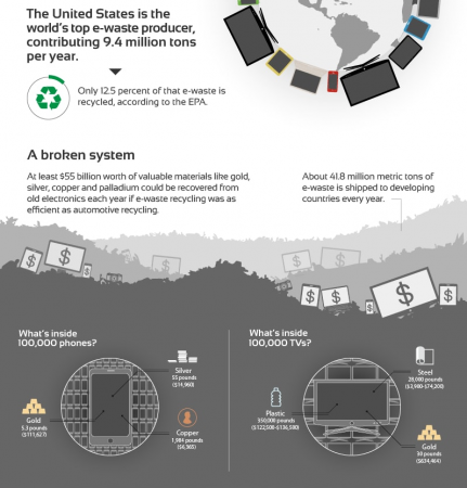 Ryerson infographics of e-waste