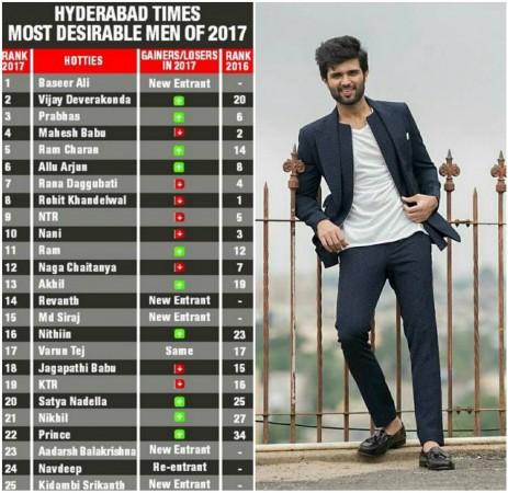 Vijay Devarakonda turns the second most desirable man of 2017